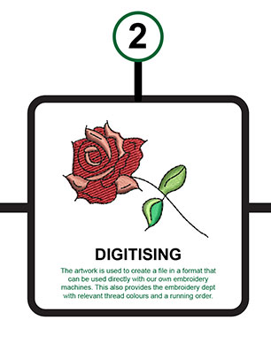 Digitising