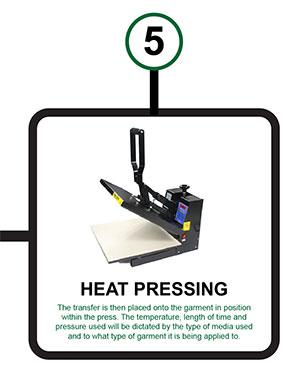 Heat Pressing